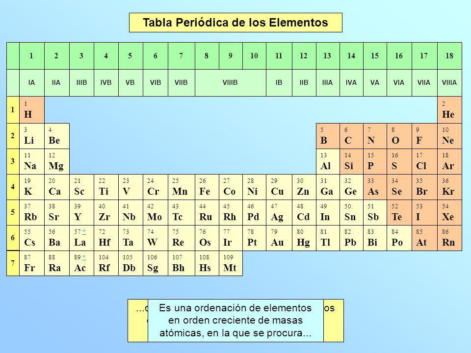 Qumica u1 teora atmica y reaccin qumica ppt video online 2 tabla peridica urtaz Image collections