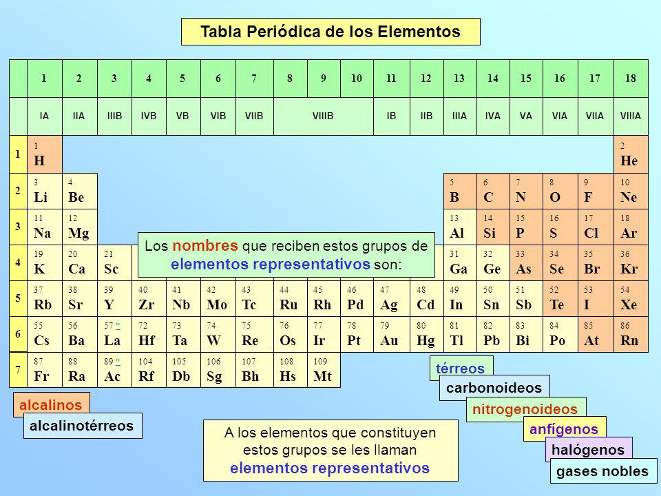 Qumica u1 teora atmica y reaccin qumica ppt video online tabla peridica de los elementos urtaz Image collections
