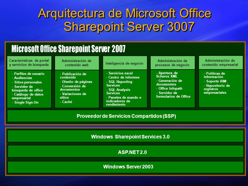 Arquitectura de Microsoft Office Sharepoint Server 3007