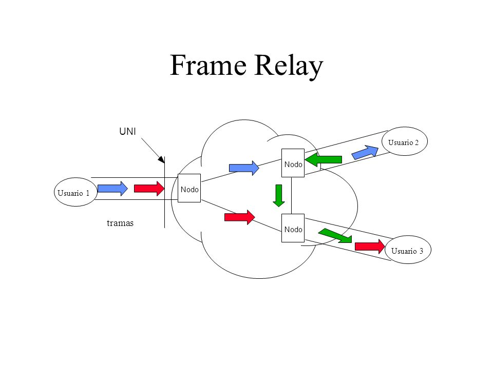 Frame Relay UNI tramas Usuario 1 User to Network Interface Usuario 3