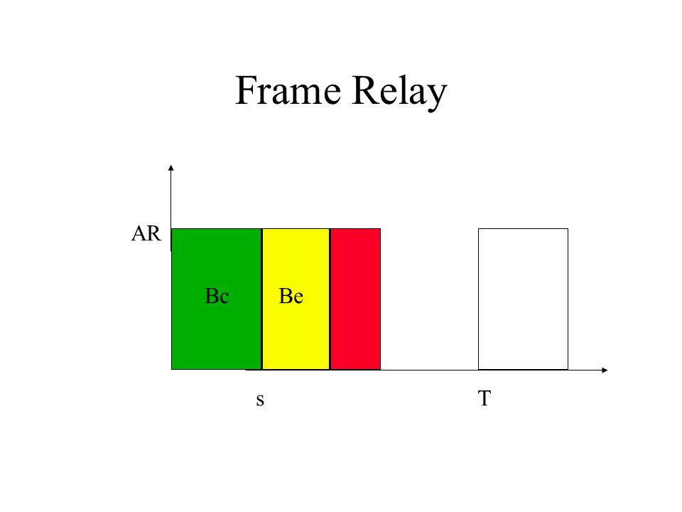 Frame Relay AR Bc Be s T