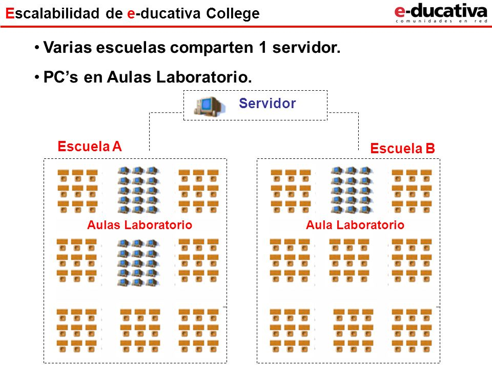 Escalabilidad de e-ducativa College
