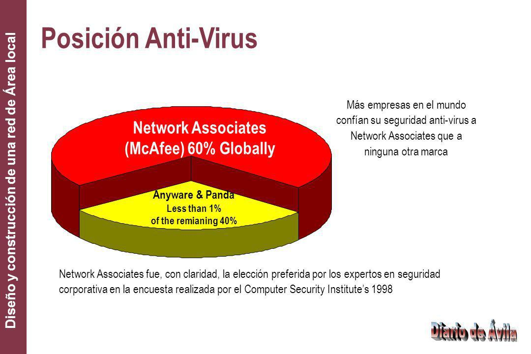 Posición Anti-Virus Network Associates (McAfee) 60% Globally