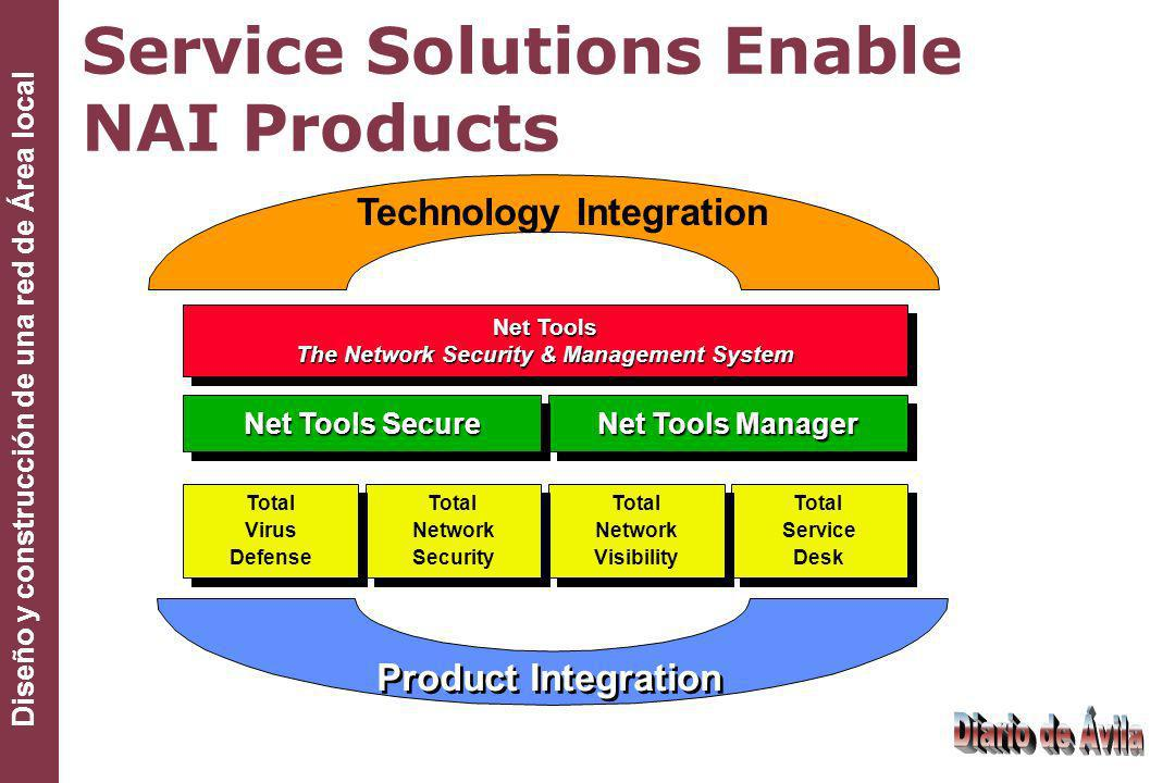 Service Solutions Enable NAI Products