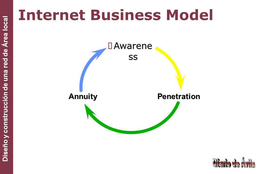 Internet Business Model