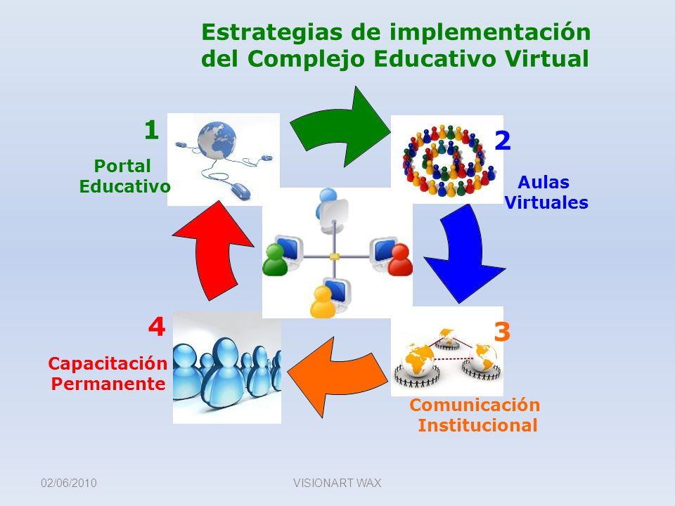 Estrategias de implementación del Complejo Educativo Virtual