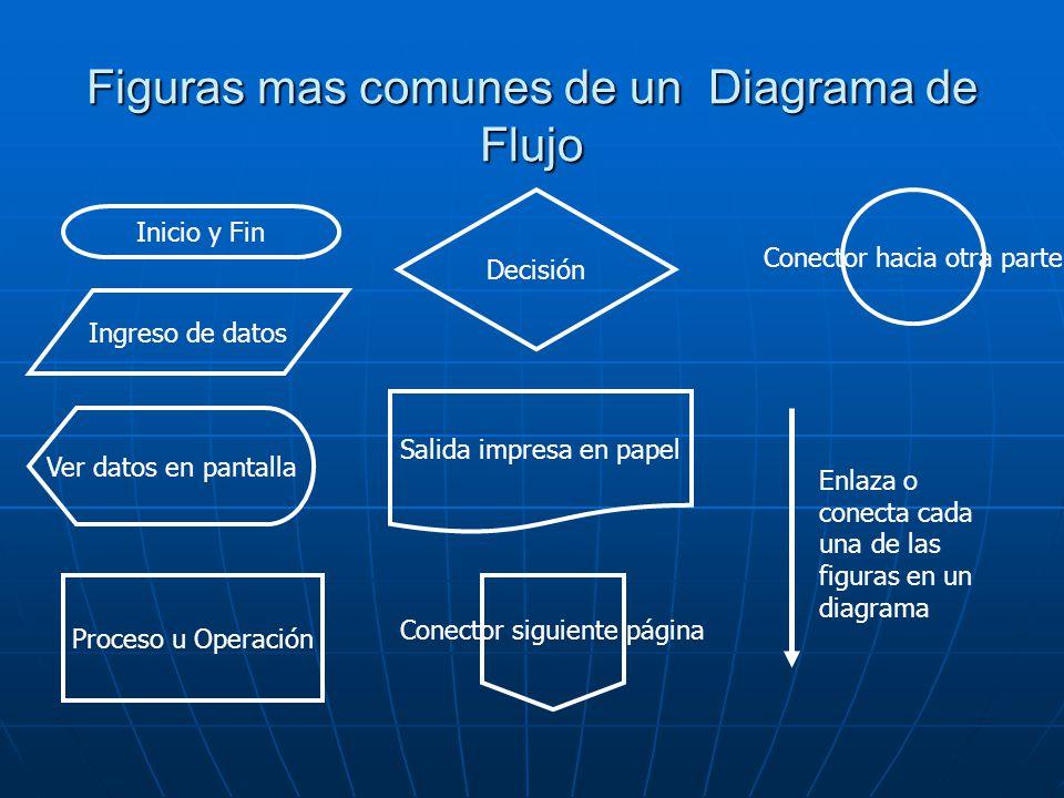 Introduccin a la programacin ppt video online descargar diagramas de flujo definicin 11 figuras ccuart Gallery