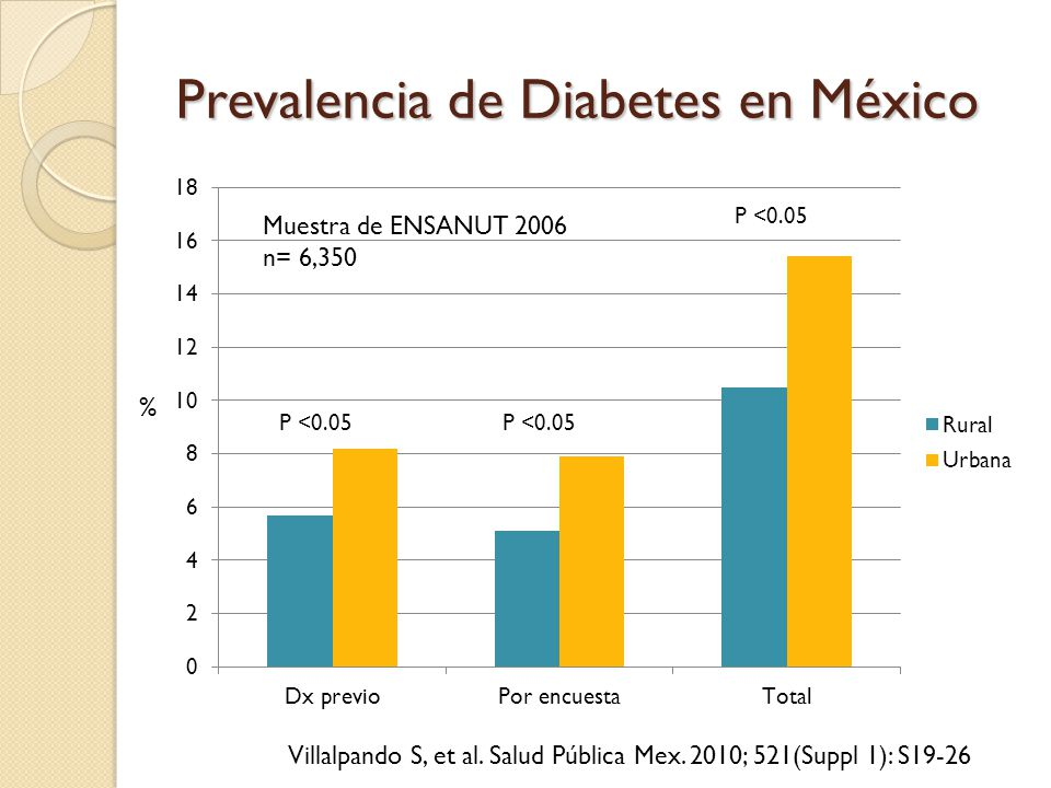 prevalencia e incidencia de diabetes en mexico