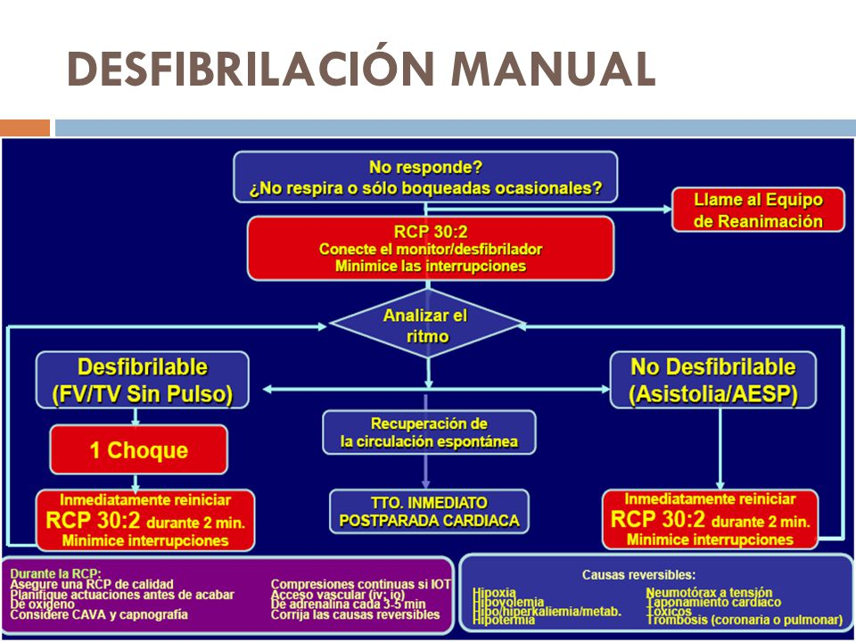 DESFIBRILACIÓN MANUAL