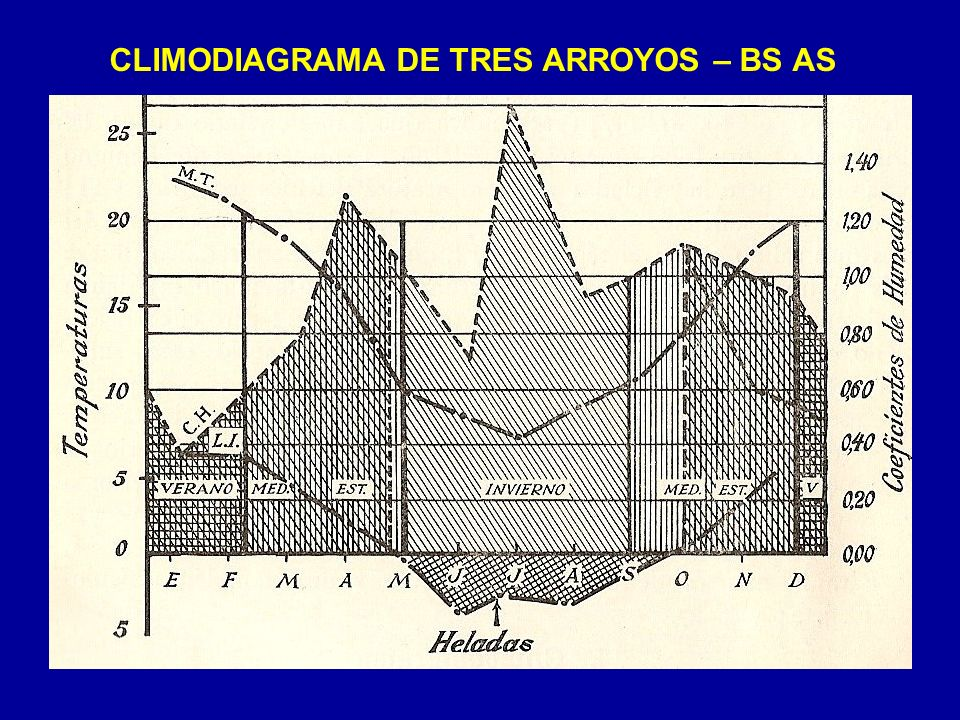 CLIMODIAGRAMA DE TRES ARROYOS – BS AS