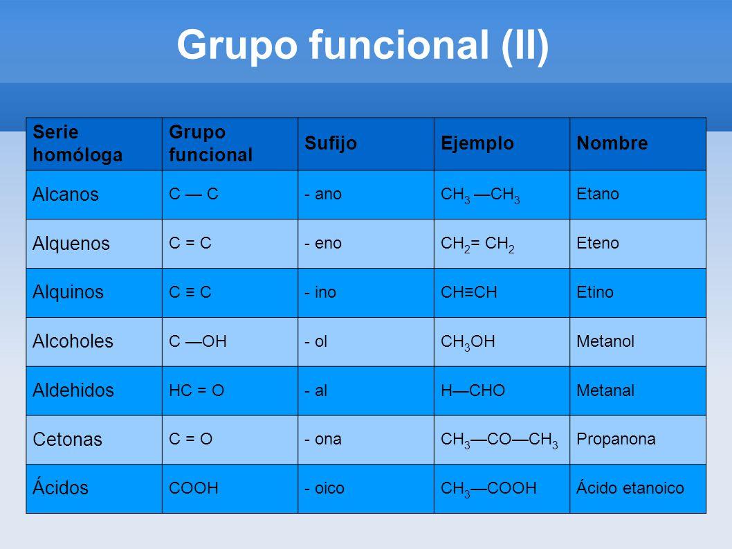 Química Del Carbono El átomo De Carbono Enlaces C C Tipos De