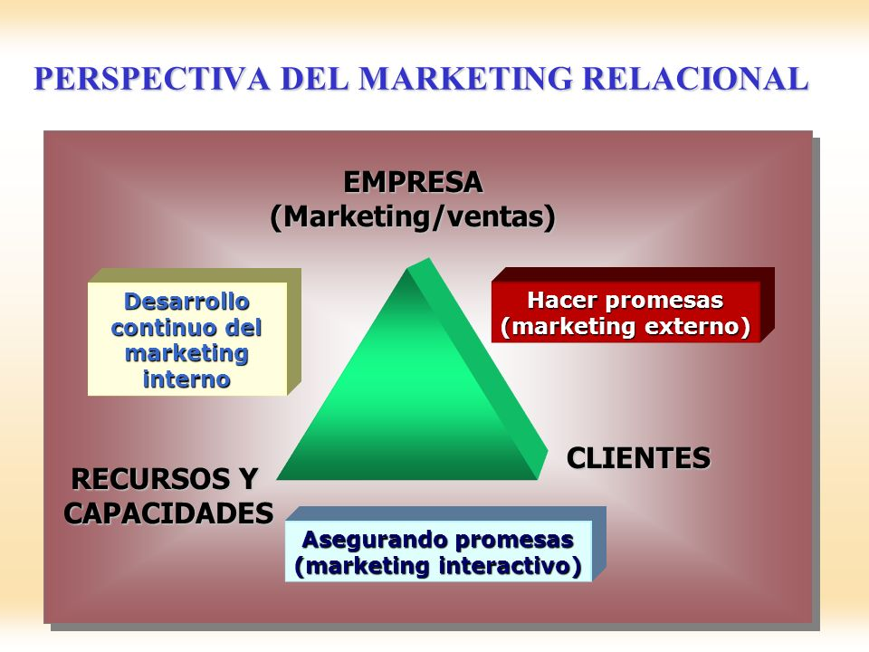 PERSPECTIVA DEL MARKETING RELACIONAL