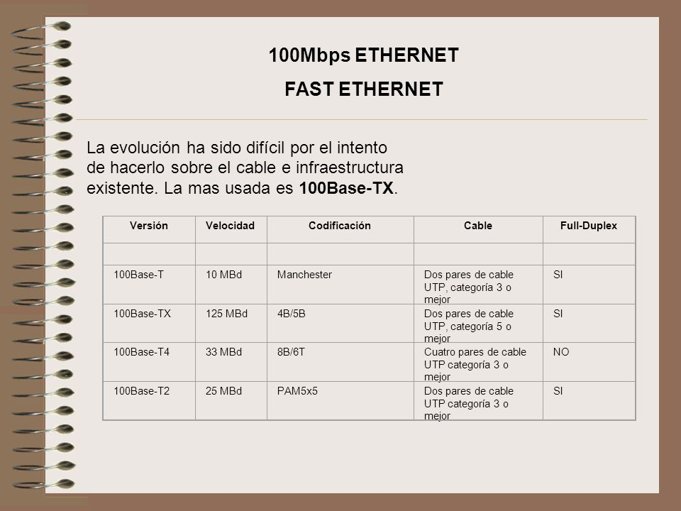 100Mbps ETHERNET FAST ETHERNET