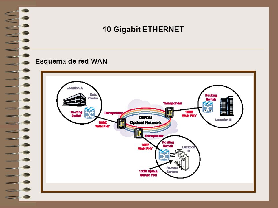 10 Gigabit ETHERNET Esquema de red WAN