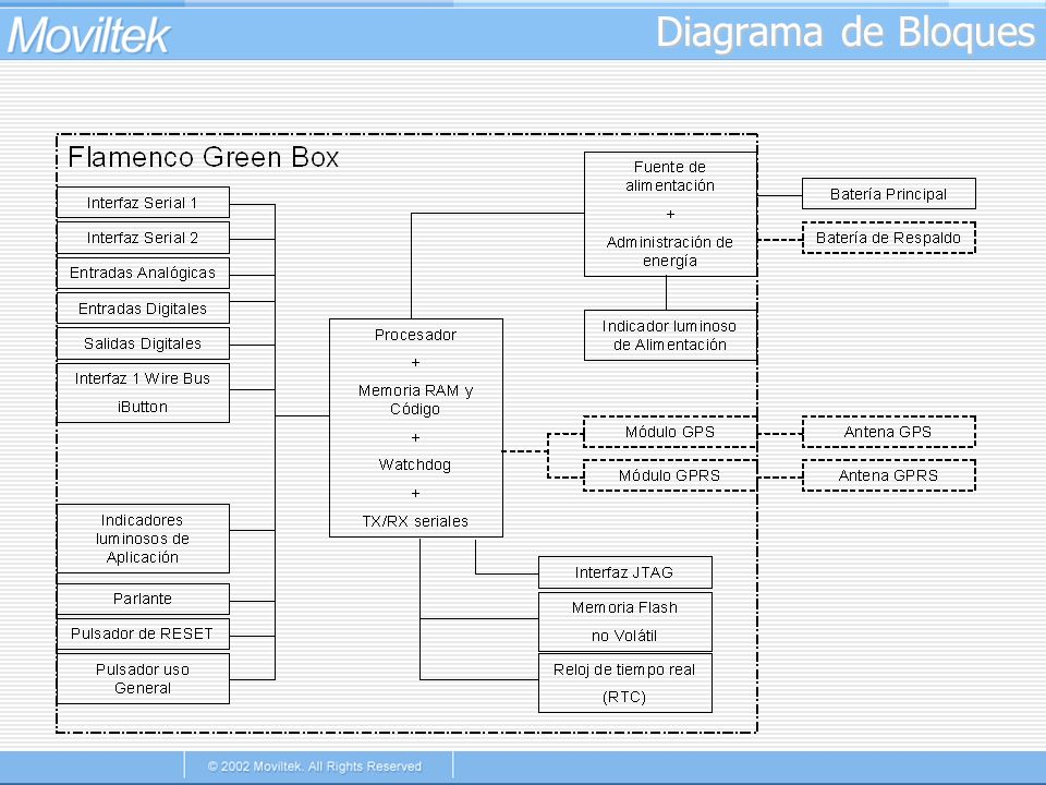 Diagrama de Bloques May 2001