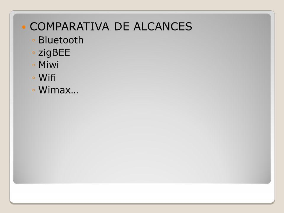 COMPARATIVA DE ALCANCES