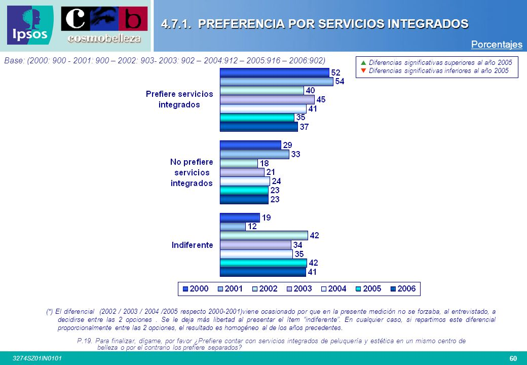 PREFERENCIA POR SERVICIOS INTEGRADOS