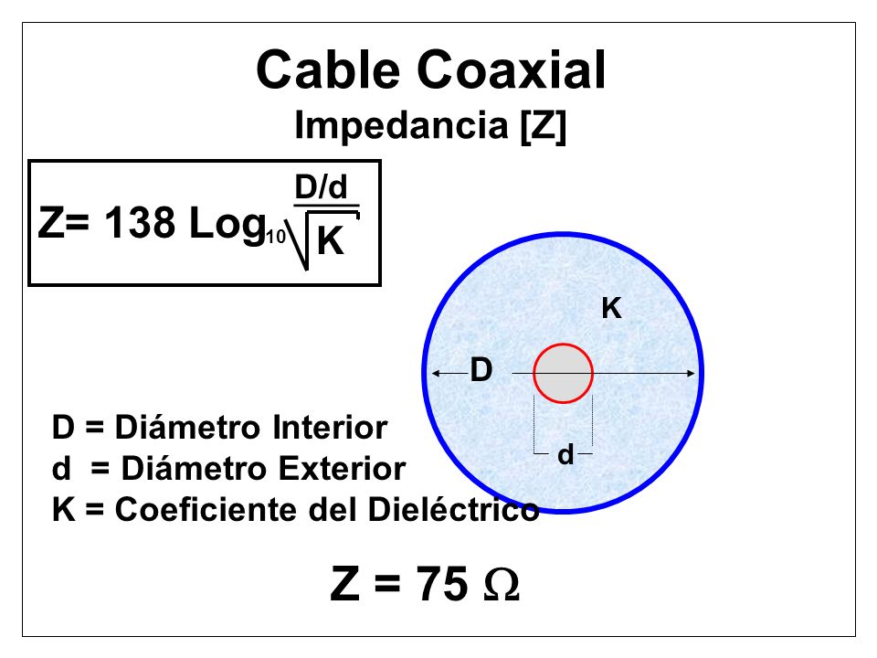 Cable Coaxial Impedancia [Z]