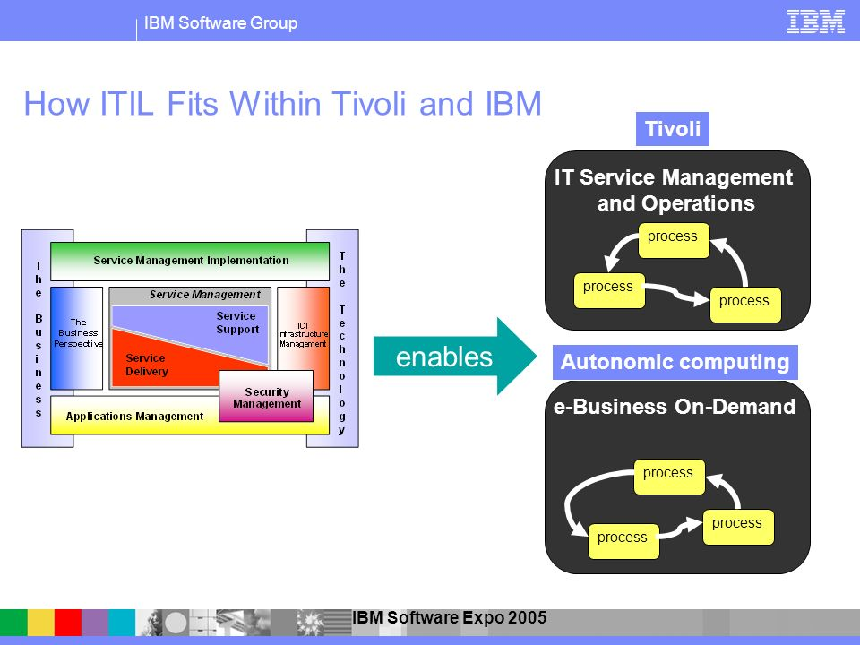 How ITIL Fits Within Tivoli and IBM