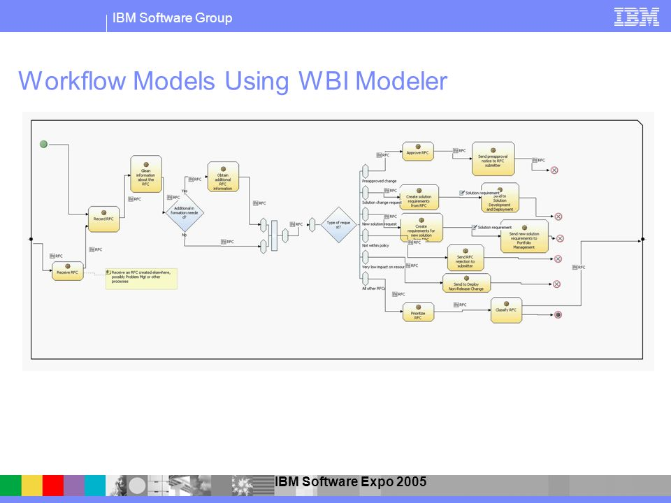 Workflow Models Using WBI Modeler