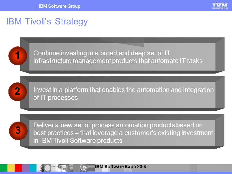 IBM Tivoli's Strategy 1. Continue investing in a broad and deep set of IT infrastructure management products that automate IT tasks.