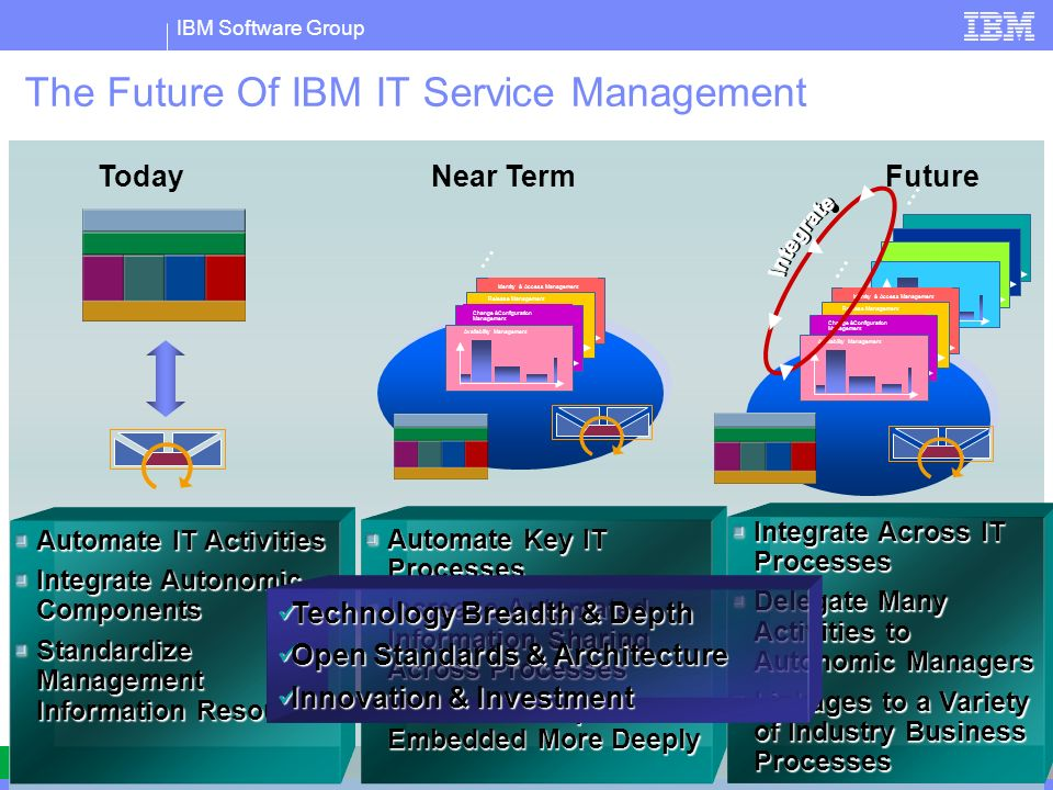 The Future Of IBM IT Service Management