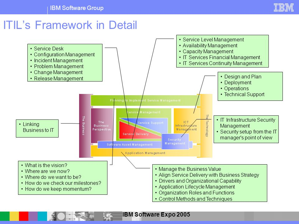 ITIL's Framework in Detail