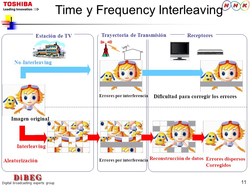 Time y Frequency Interleaving