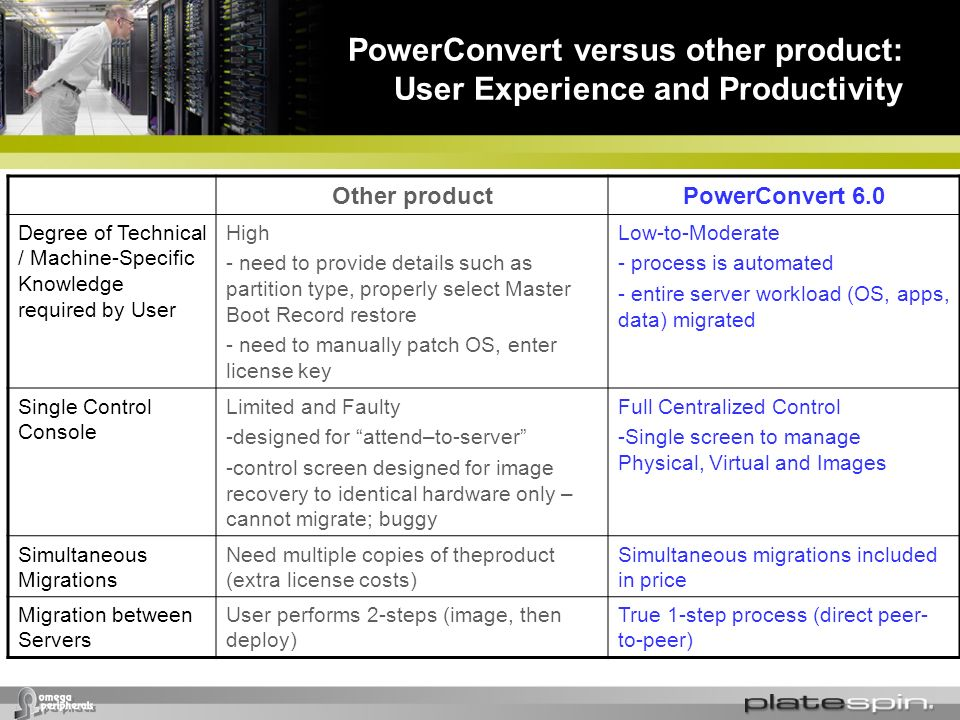 PowerConvert versus other product: User Experience and Productivity