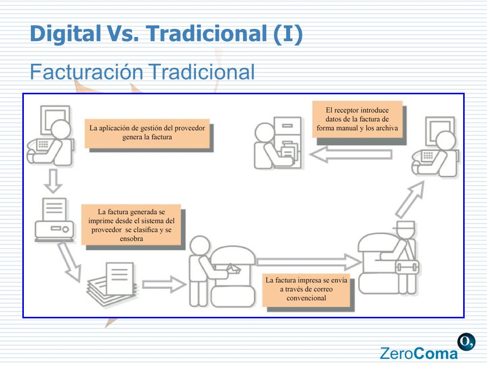 Digital Vs. Tradicional (I)