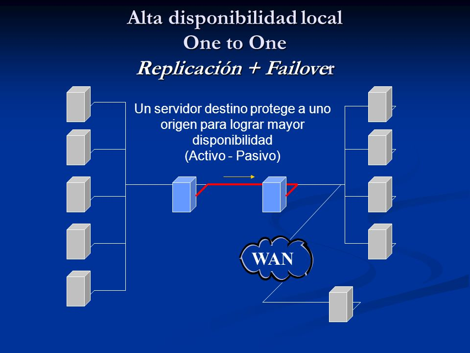 Alta disponibilidad local One to One Replicación + Failover