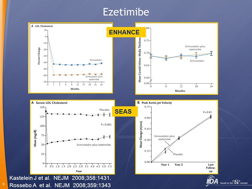 Ezetimibe ENHANCE SEAS Kastelein J et al. NEJM 2008;358:1431.