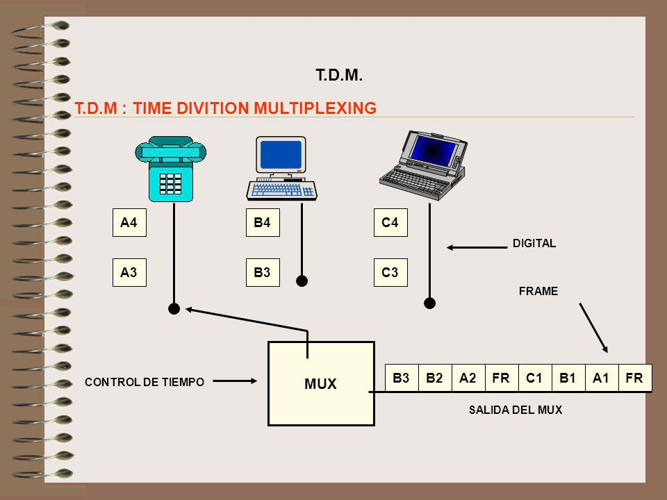 T.D.M : TIME DIVITION MULTIPLEXING
