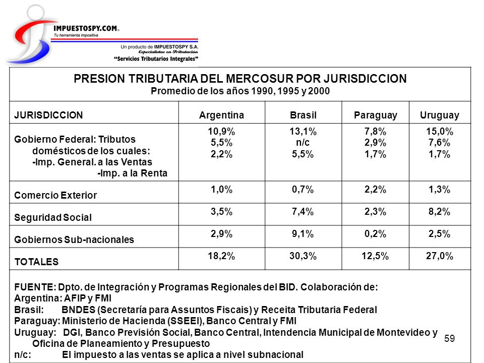 PRESION TRIBUTARIA DEL MERCOSUR POR JURISDICCION
