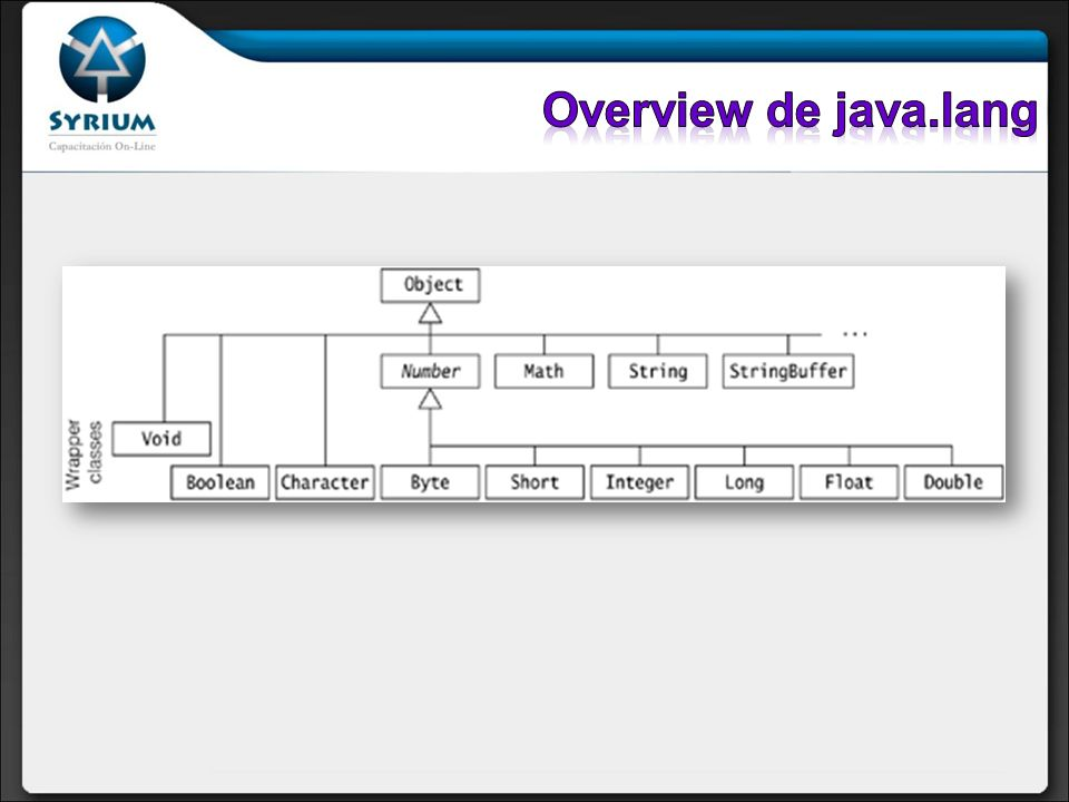 Overview de java.lang
