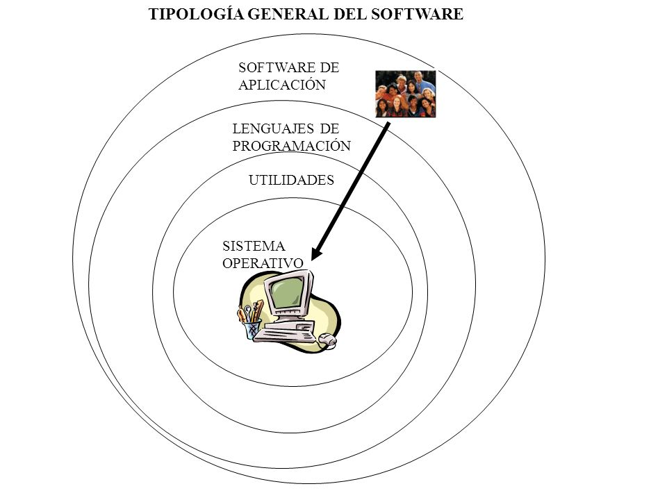 TIPOLOGÍA GENERAL DEL SOFTWARE