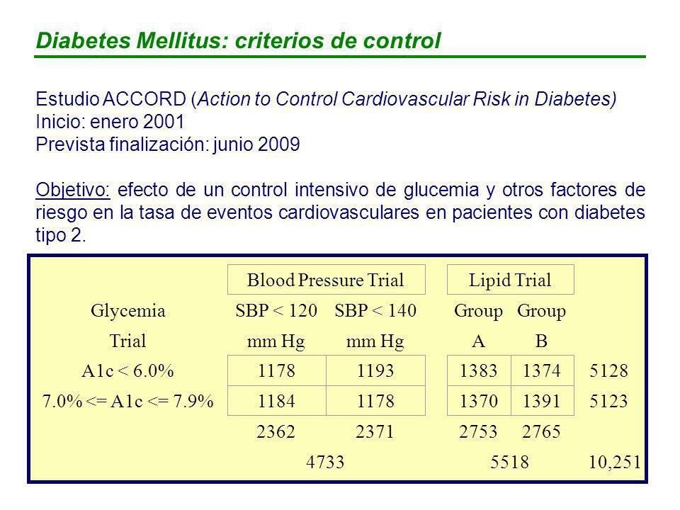 Diabetes Mellitus: criterios de control