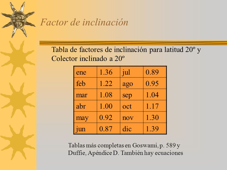 Factor de inclinación Tabla de factores de inclinación para latitud 20º y. Colector inclinado a 20º.