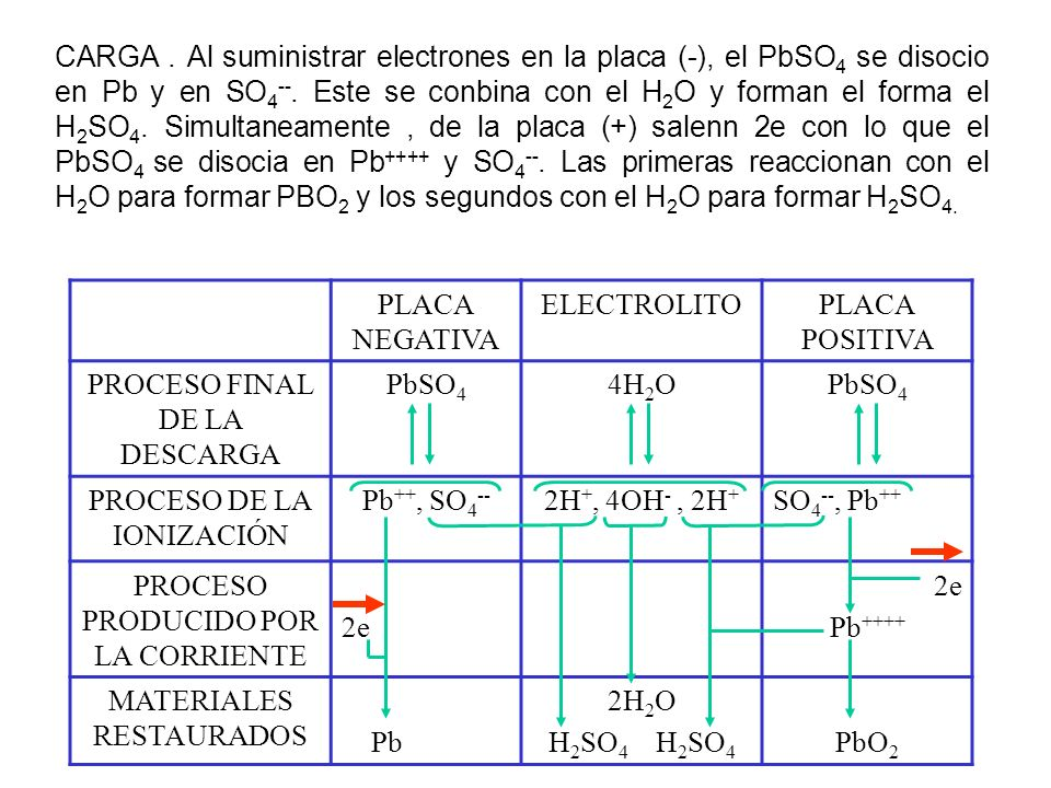PROCESO FINAL DE LA DESCARGA PbSO4 4H2O