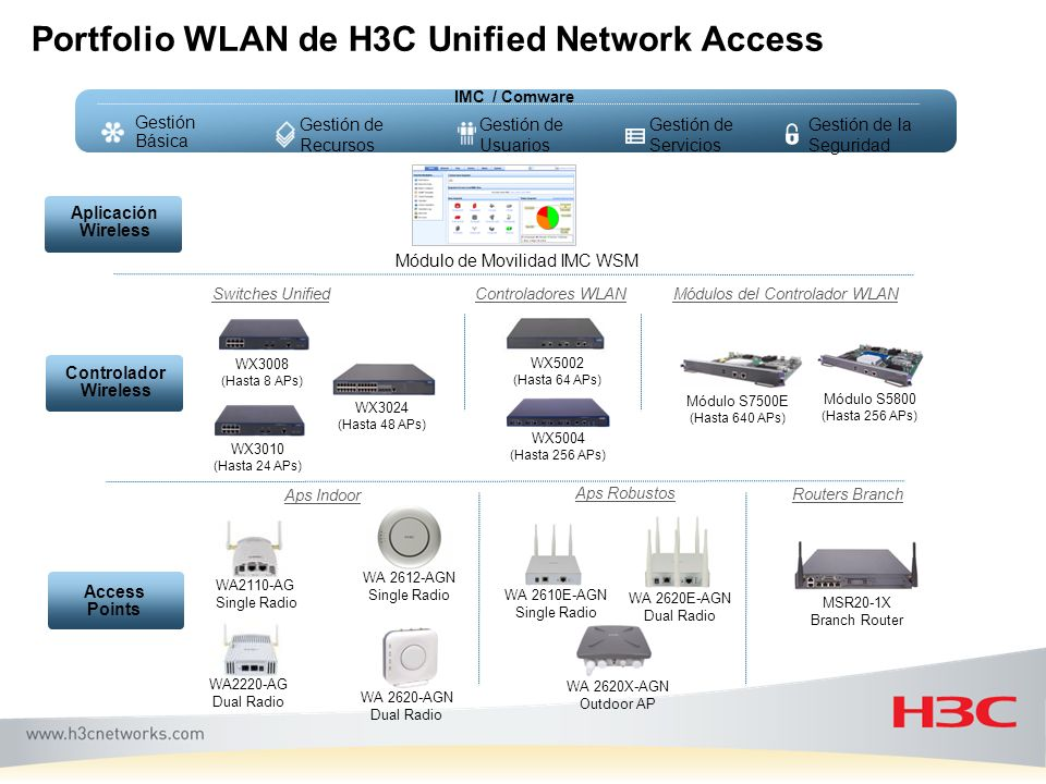 Portfolio WLAN de H3C Unified Network Access