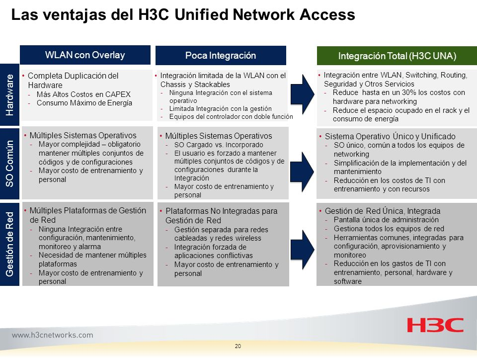 Las ventajas del H3C Unified Network Access