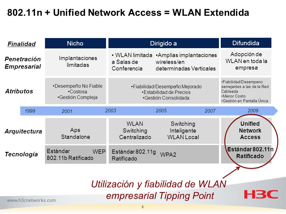 802.11n + Unified Network Access = WLAN Extendida