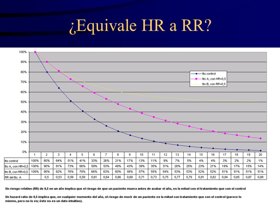 ¿Equivale HR a RR