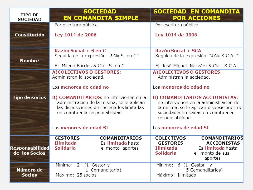 Sociedad colombiaa opciones binarias