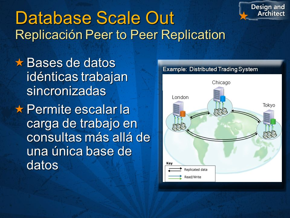 Database Scale Out Replicación Peer to Peer Replication