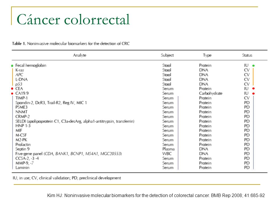 Cáncer colorrectal Kim HJ: Noninvasive molecular biomarkers for the detection of colorectal cancer.