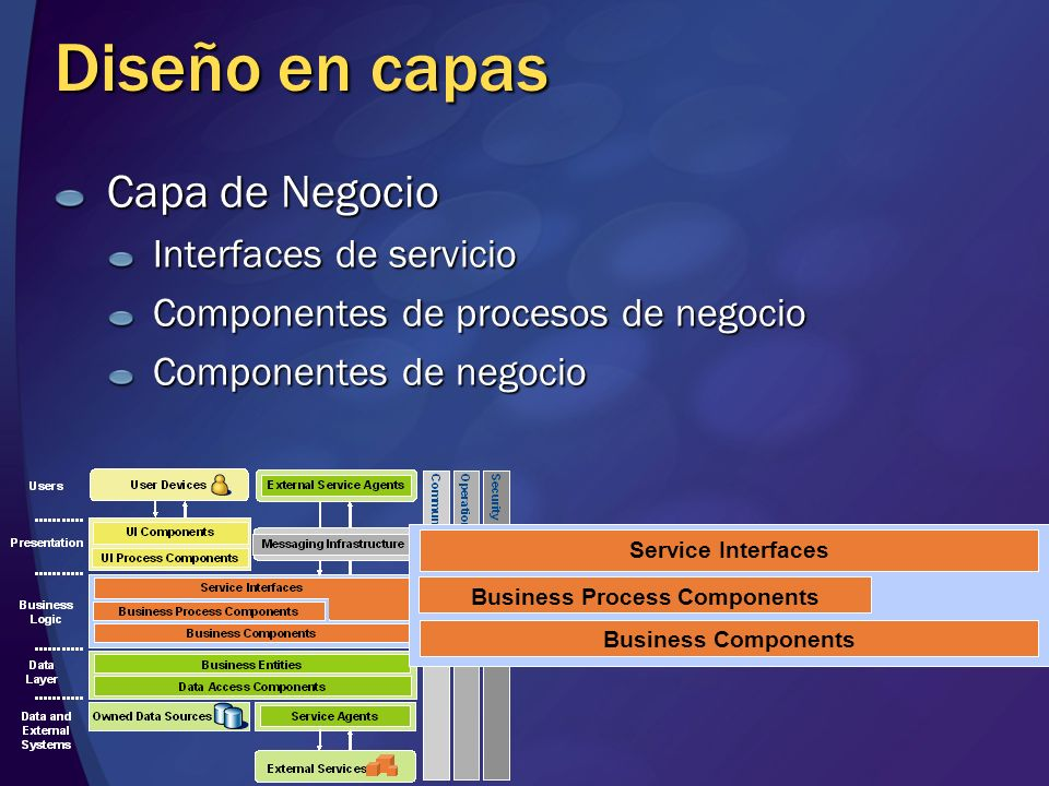 Business Process Components