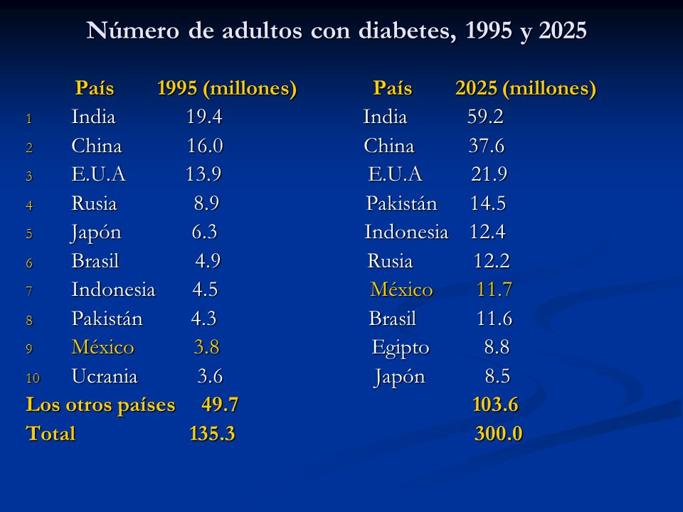 Número de adultos con diabetes, 1995 y 2025