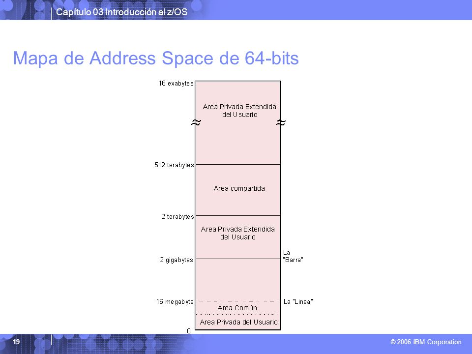 Mapa de Address Space de 64-bits