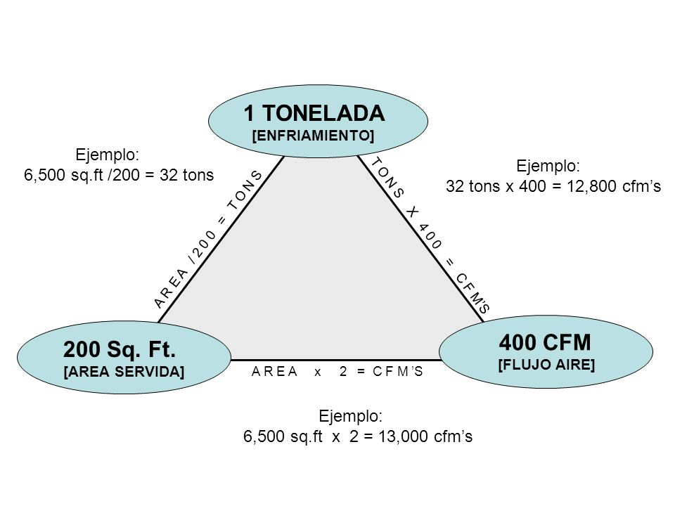 1 TONELADA 400 CFM 200 Sq. Ft. Ejemplo: 6,500 sq.ft /200 = 32 tons